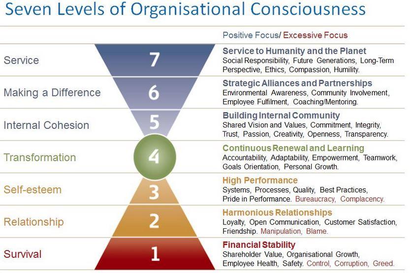 Source : https://www.valuescentre.com/sites/default/files/uploads/2010-07-06/The%207%20Levels%20of%20Organisational%20Consciousness.pdf