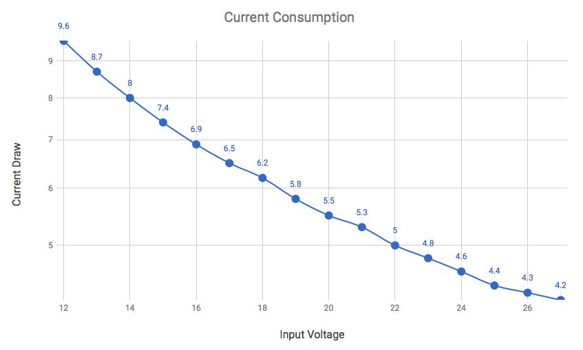 Current Consumption.png