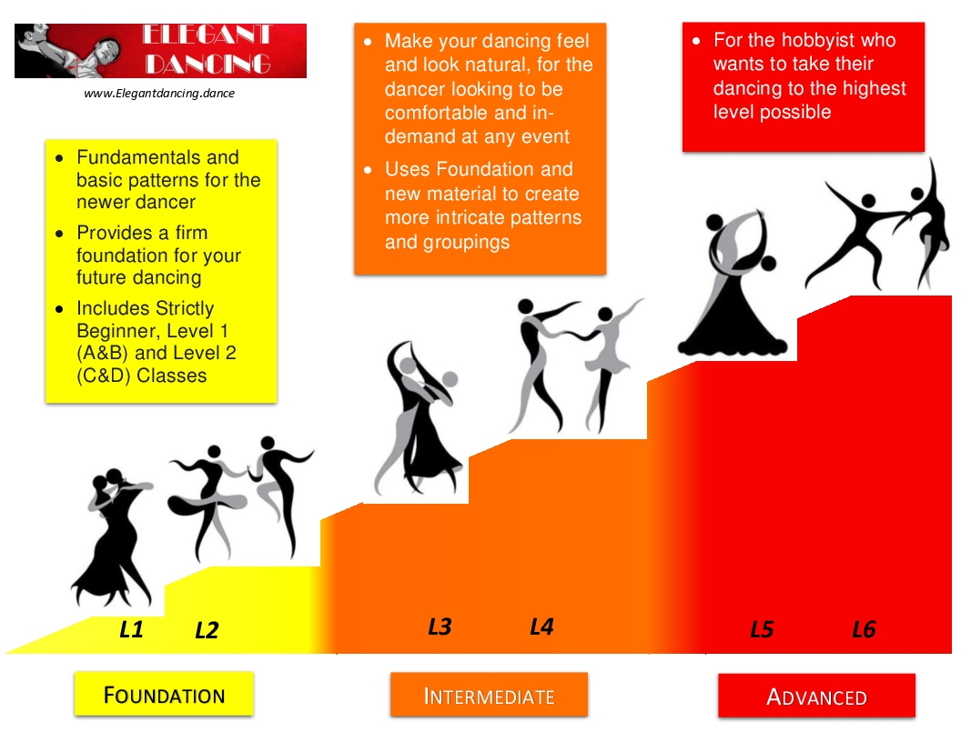 This graphic shows your progression through steps & technique in the Foundation, Intermediate & Advanced classes