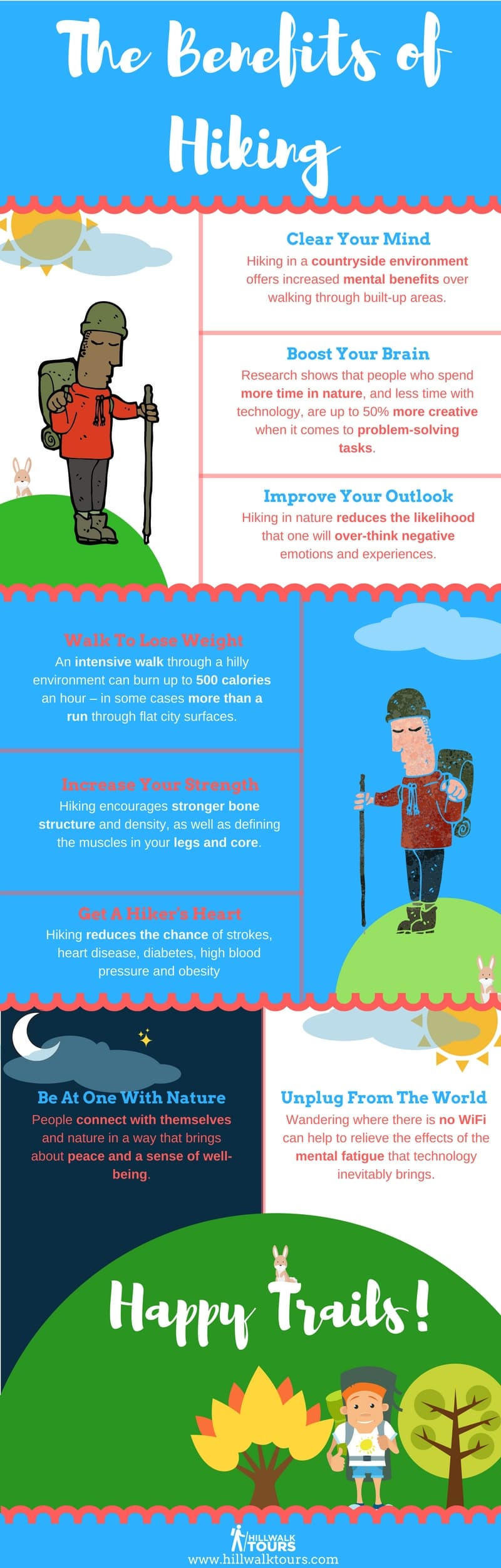 Infographic by Alex of Hillwalk Tours