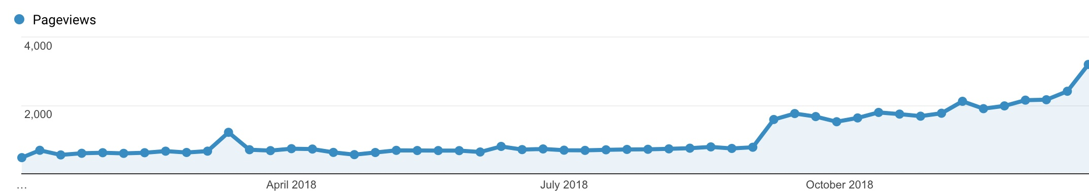 Increased Traffic - Content marketing case study
