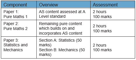 A level table 1.PNG