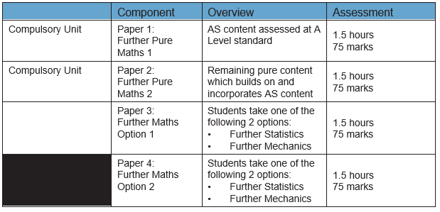 A level table 2.PNG