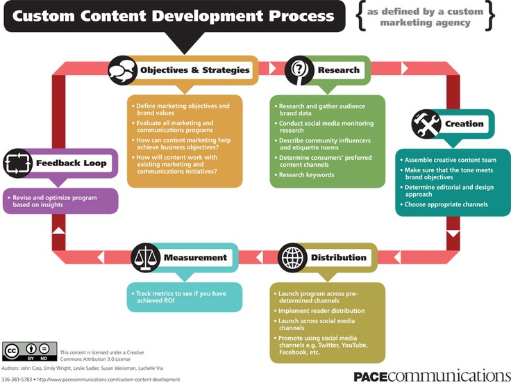 custom content development proces