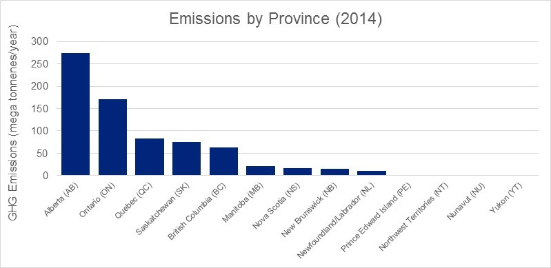 Figure 1 –Greenhouse Gas Emissions by Province in 2014 (Source: StatCan)