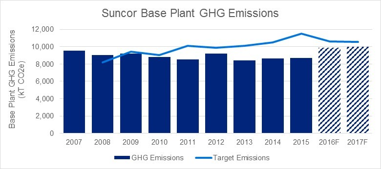 Figure 2 –Suncor Base Plant Actual and Projected GHG Emissions, and SGER-Mandated Emission Targets (Source: Suncor Energy and the Government of Alberta)