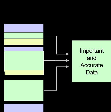 Figure 2 - Distilling Important Data.png