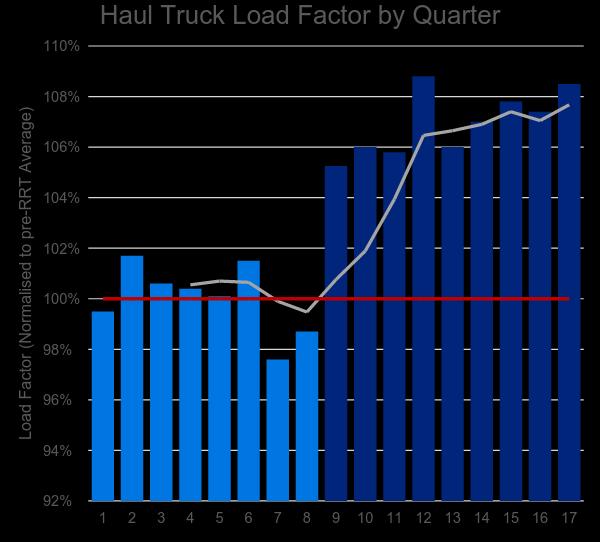 Heavy Haulers Graph.png
