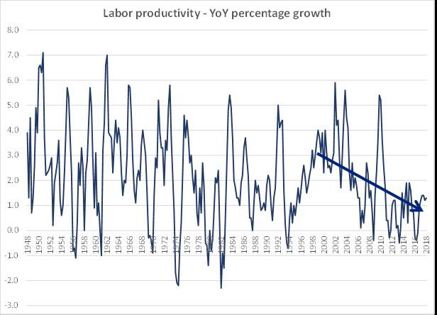 Labor Productivity Graph.png