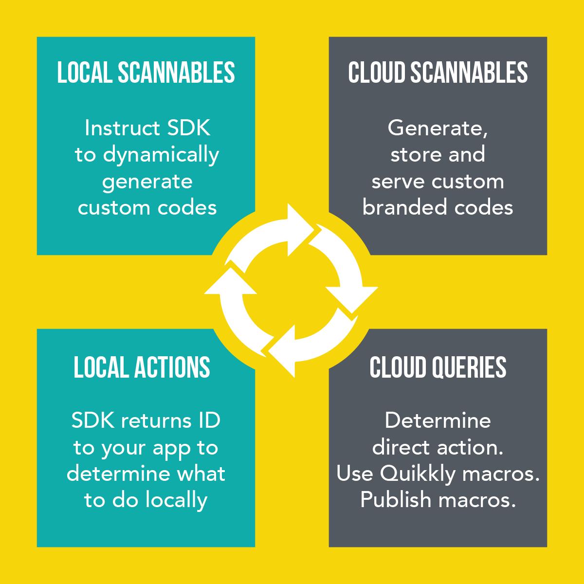 Flexible solution Quikkly Code platform.png