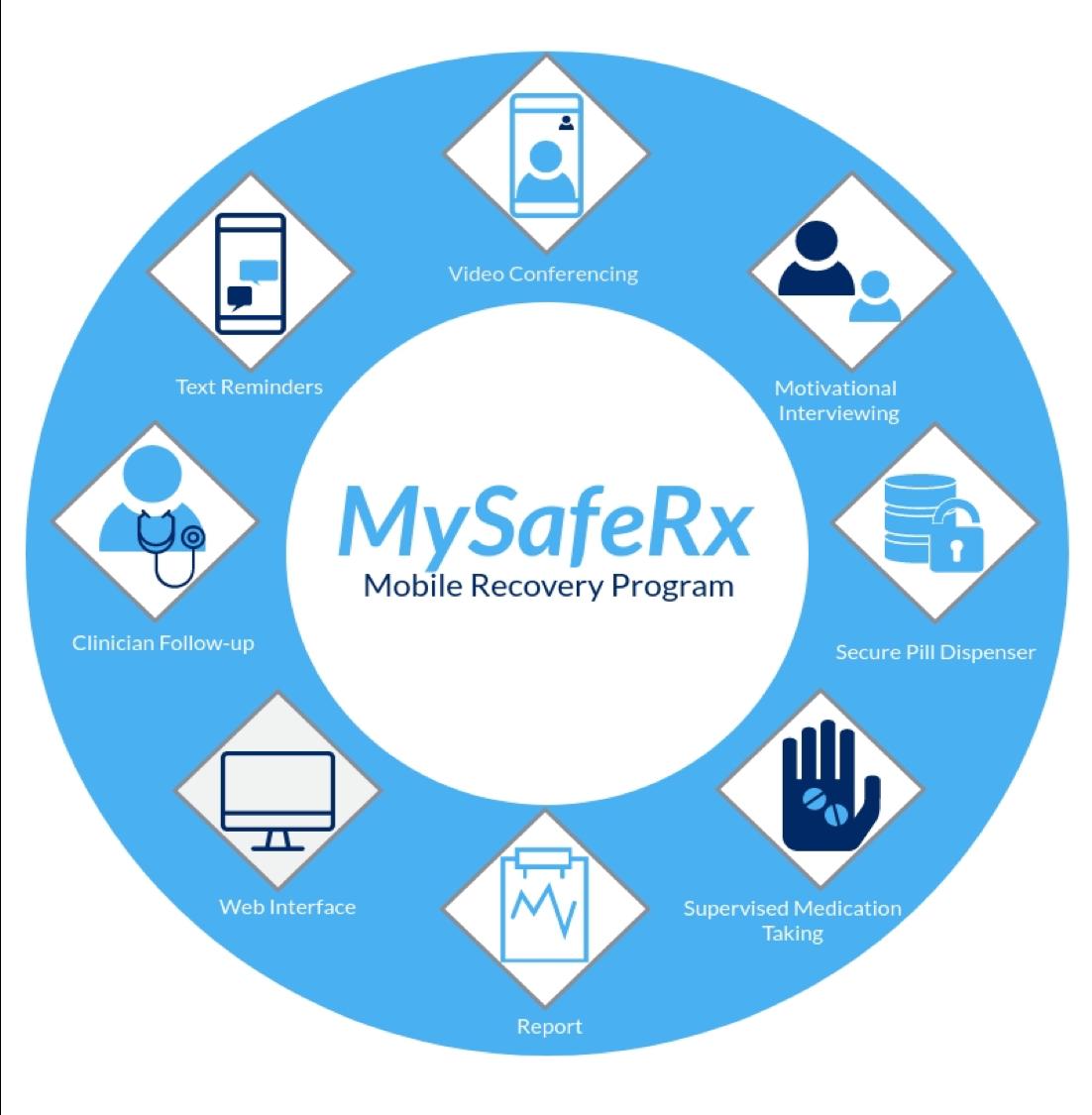 MySafeRx Platform.png