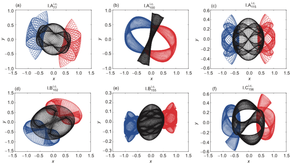 Brief overview of the six newly-found families of periodic three-body orbits (XiaoMing Li and ShiJUn Liao, 2017).