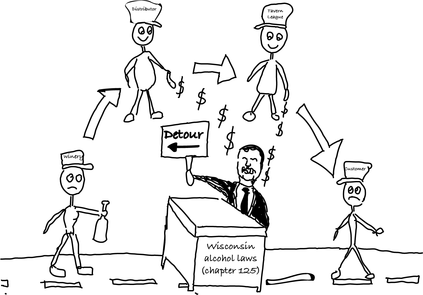 Above:  The three-tier system legally separates alcohol production, distribution, and sales.