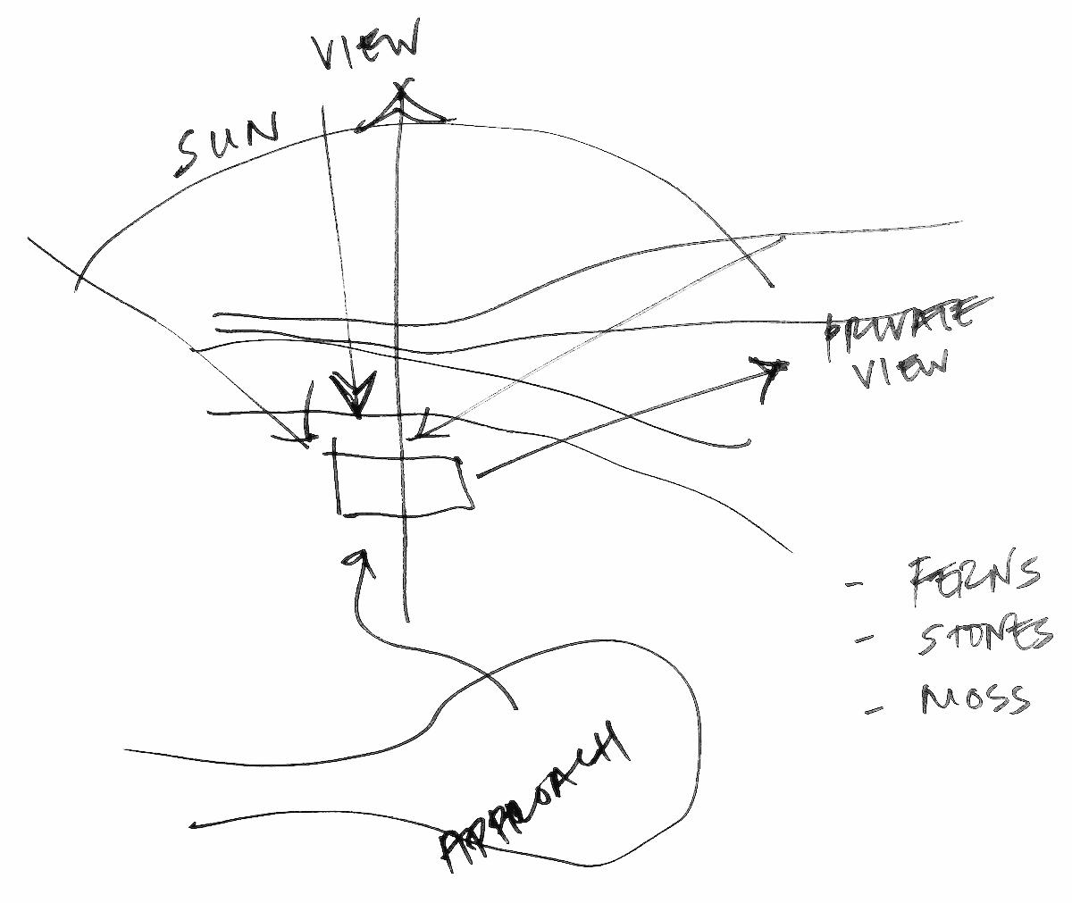 preliminary house design - sun direction