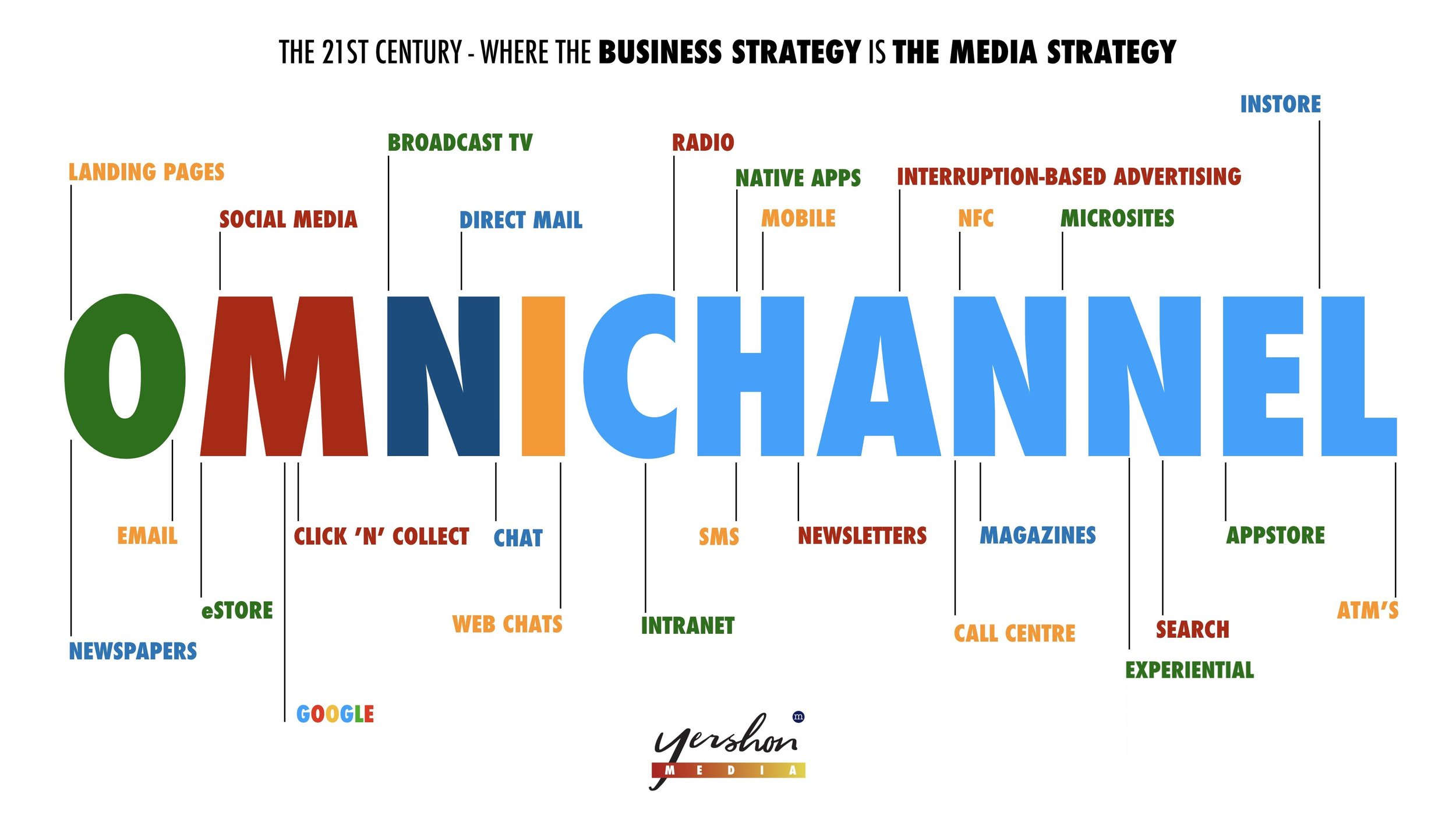 At the last count there was at least 120 channels. That's 120+ ways to interact with the consumer. That's not a challenge that's the opportunity.
