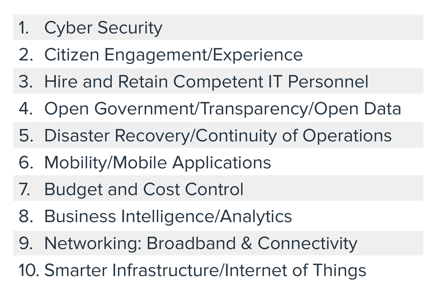 Source:  https://www.govtech.com/navigator/numbers/top-10-city-technology-priorities-2019_177.html