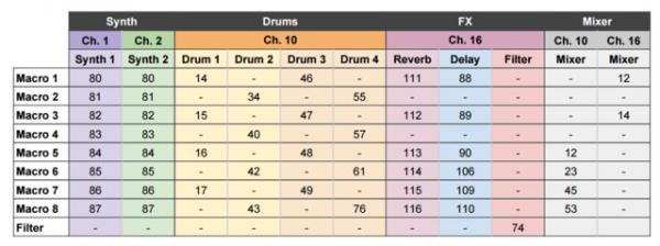 Novation Circuit MIDI CC #'s quick reference chart. I did not make this. I got it online somewhere but I can't remember where, sorry! ;)