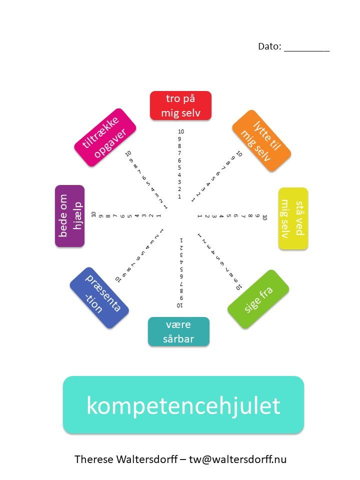 Kompetencehjulet.JPG