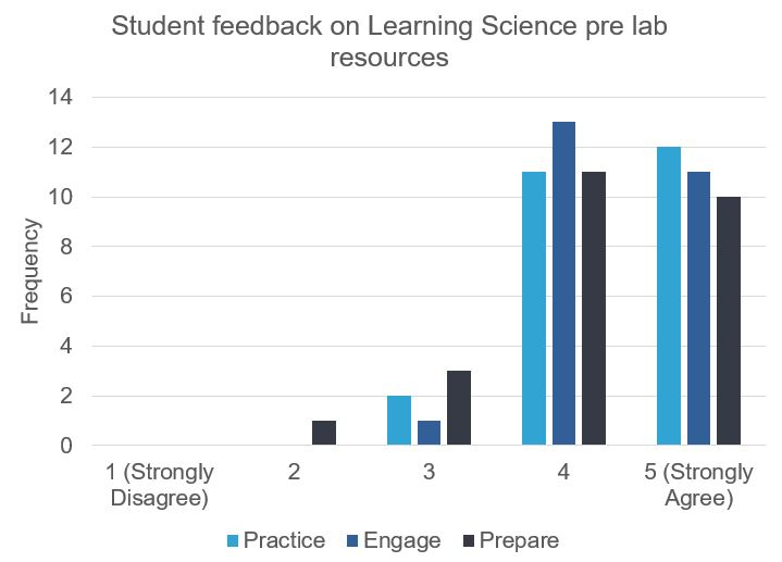 """Key to Pre Lab Chart  Practice: """"The pre lab provided me with good opportunities to practice"""" Engage: """"I found the resources engaging"""" Prepare: """"Interactive online resources help me prepare for the lab"""""""