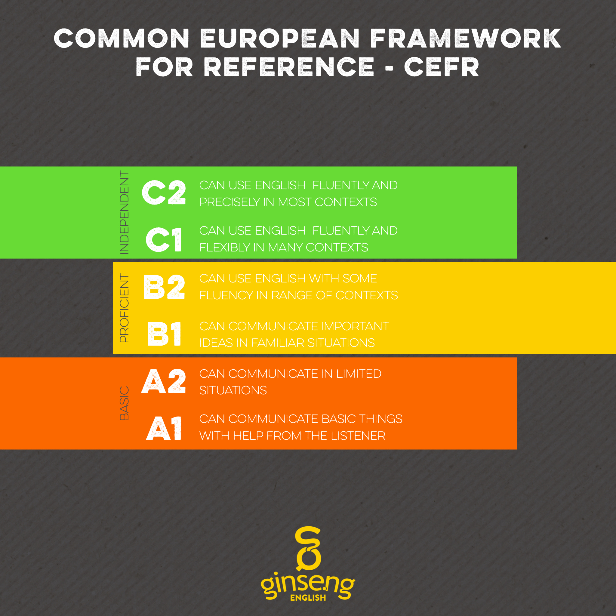 A chart of CEFR levels with very brief summaries.