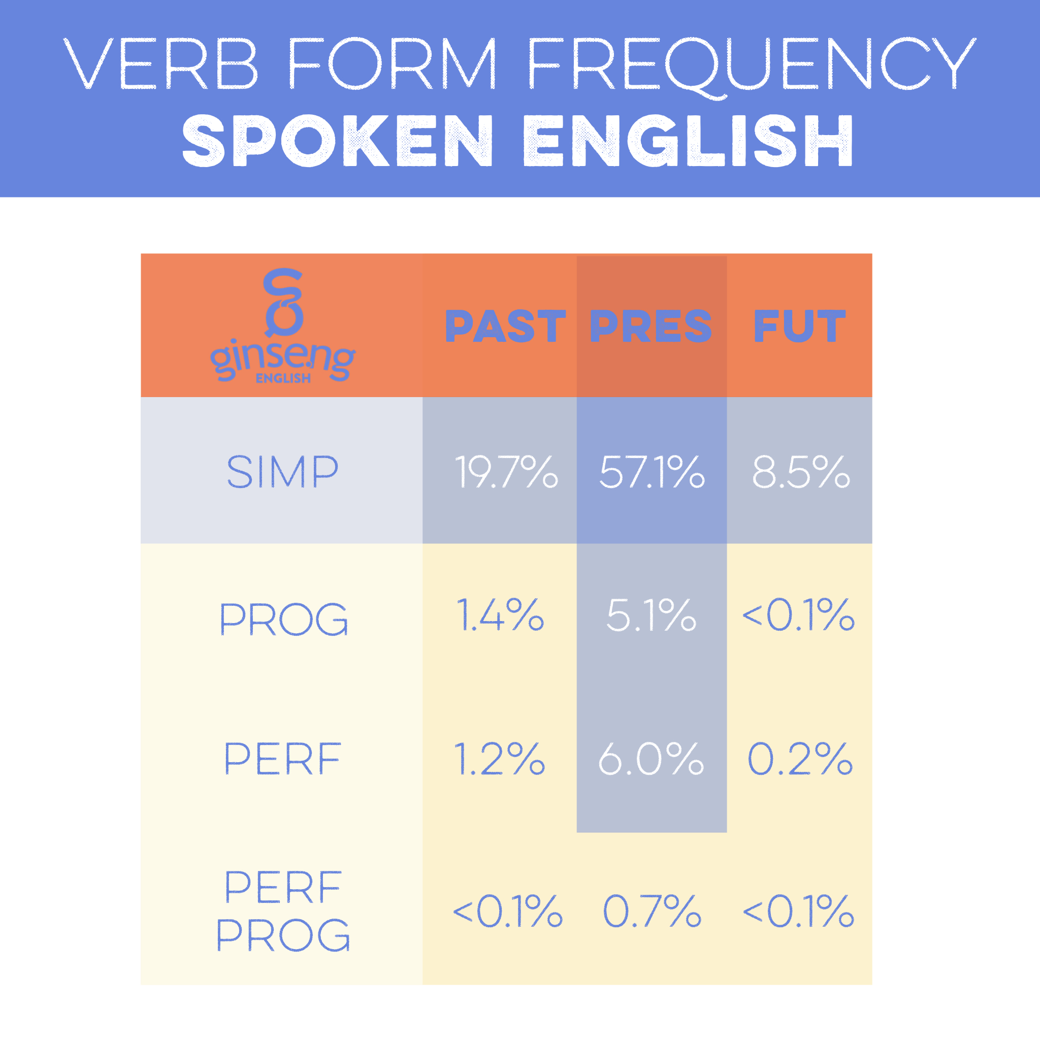 5 verb forms make up 96% of all verbs in spoken English.