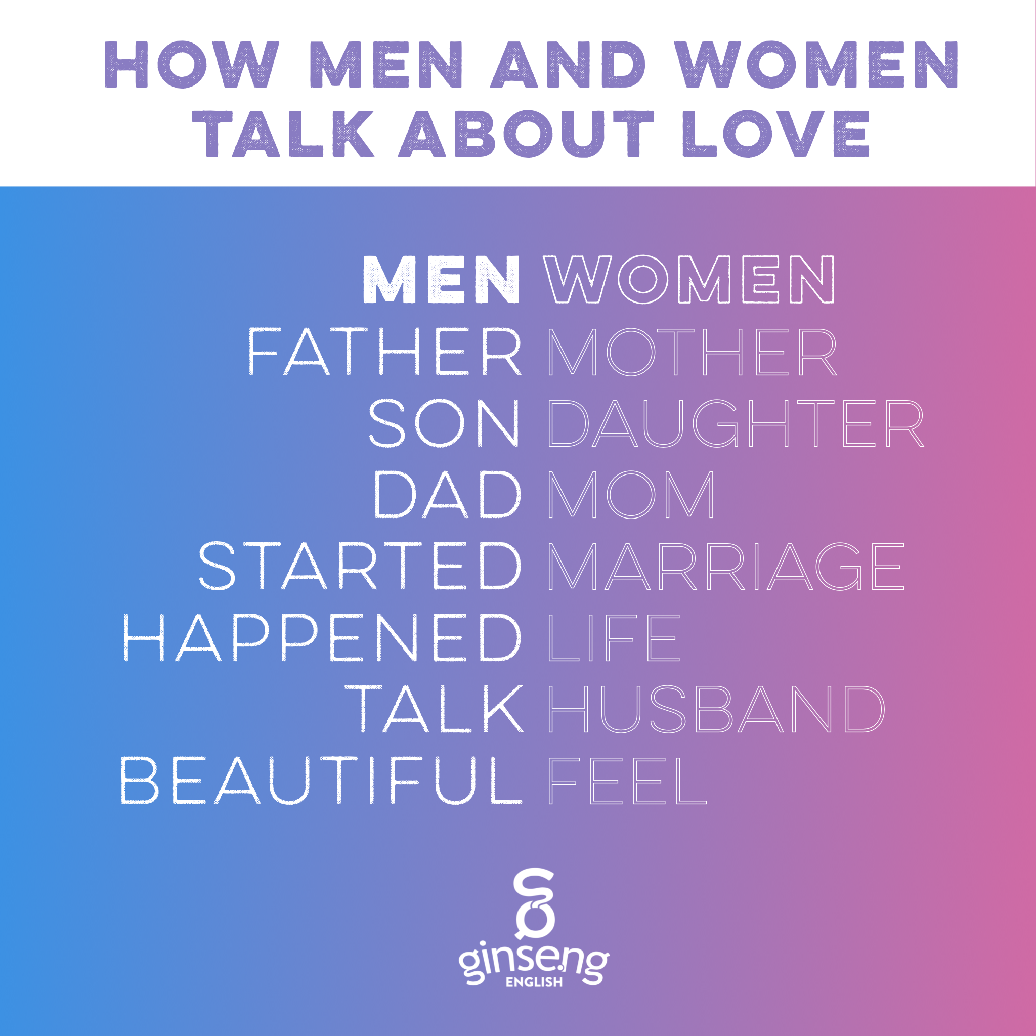 Common words men and women used to talk about love.