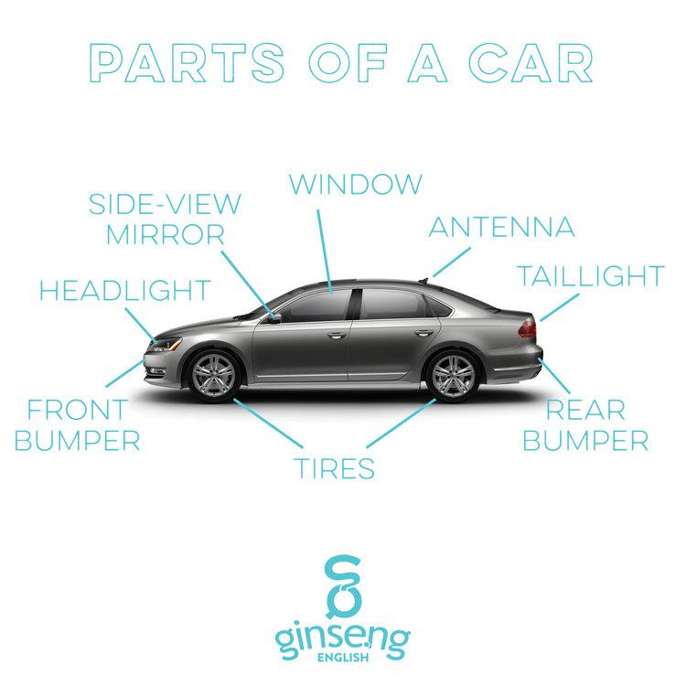 English Vocabulary Parts of a Car