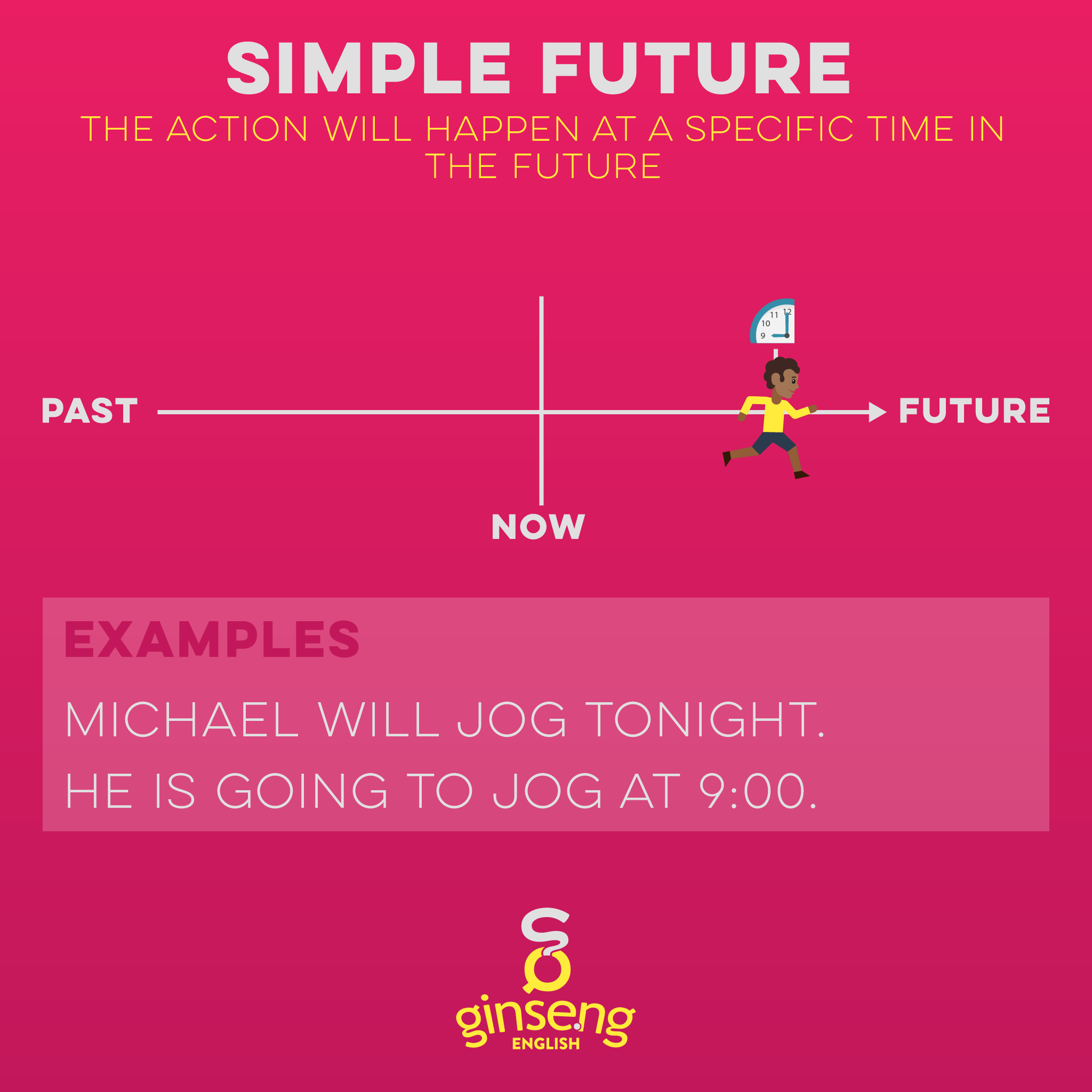 Chart for Simple Future Tense in English