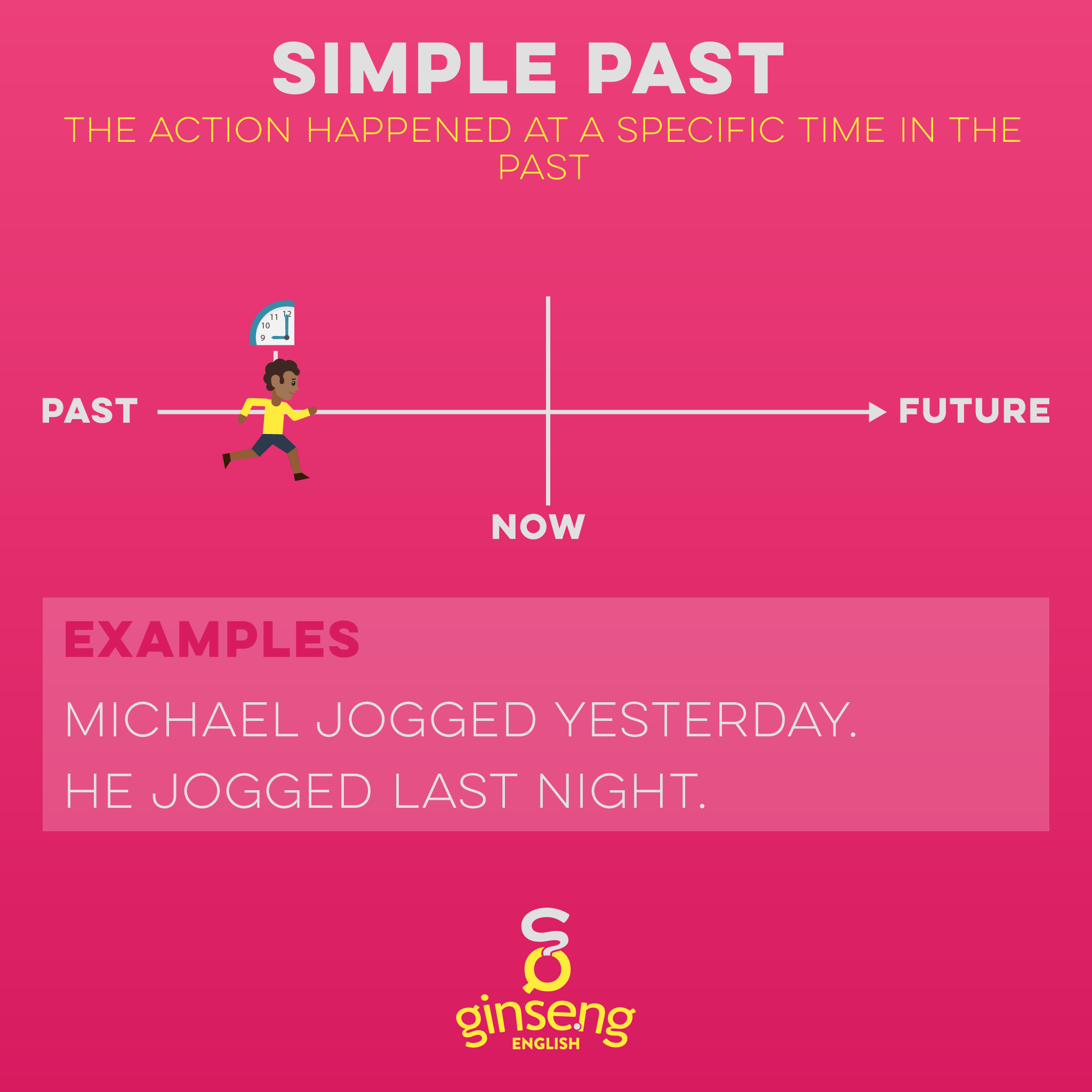 Chart for Simple Past Tense in English