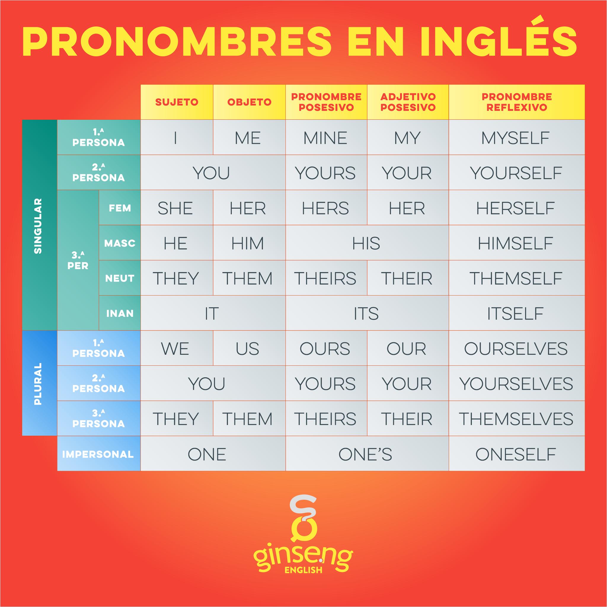 English Pronouns in Spanish