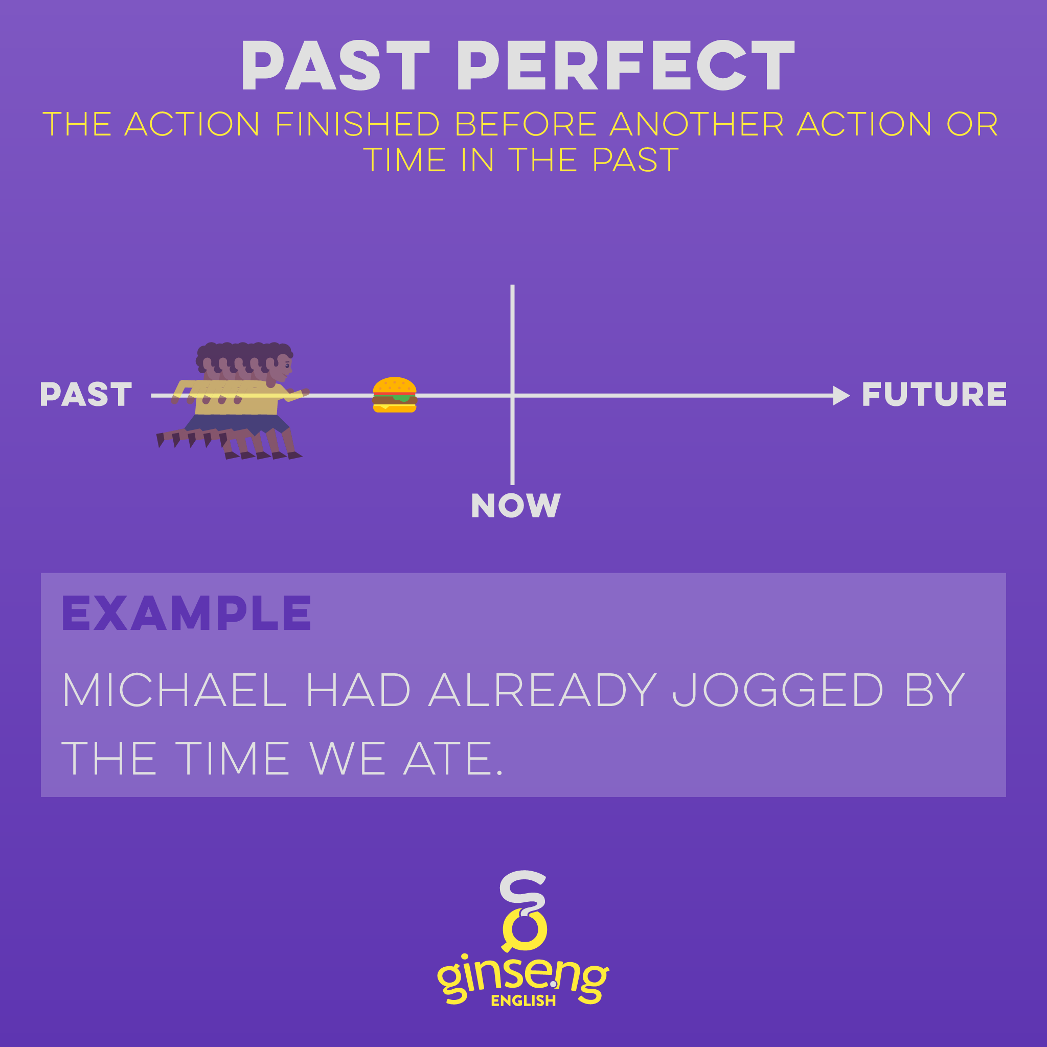 Chart for Past Perfect Tense in English