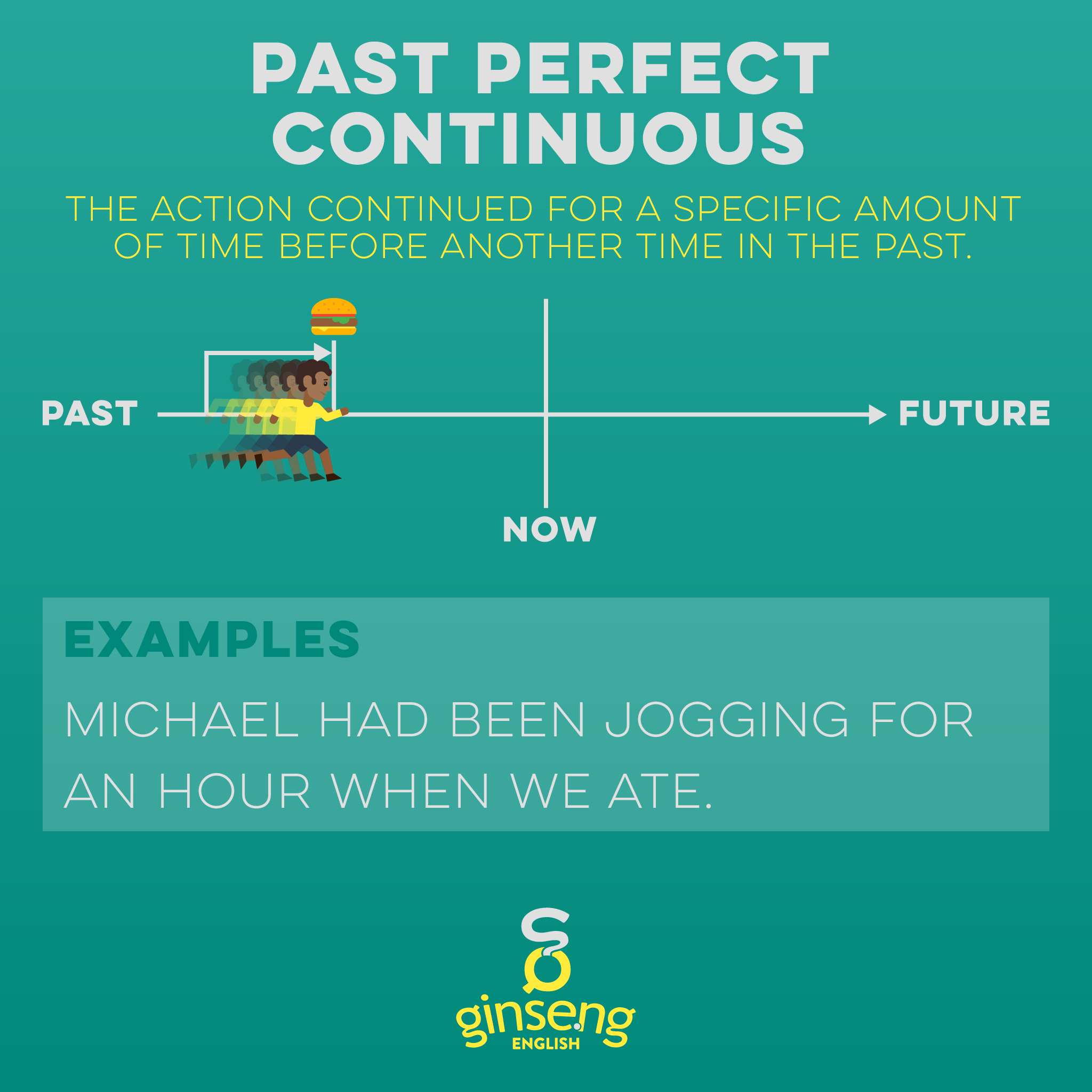 Chart for Past Perfect Continuous Tense in English