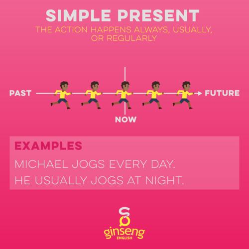 English Simple Present Tense Chart