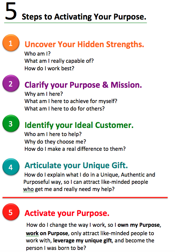 justinjgcooper.com/5-Steps-to-Activating-Your-Purpose