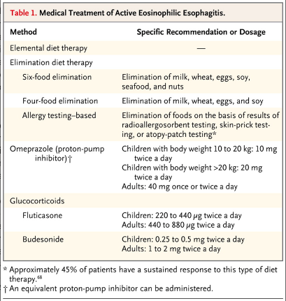 adapted from NEJM