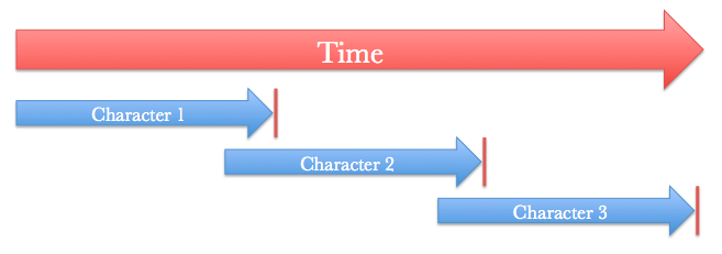 Character and Plot Timeline