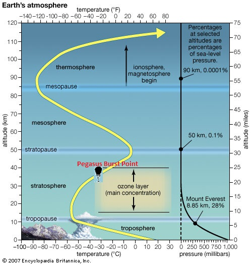 Layers of earth's atmosphere gives context of the burst altitude...