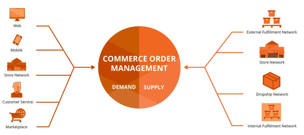commerce order management magento order management