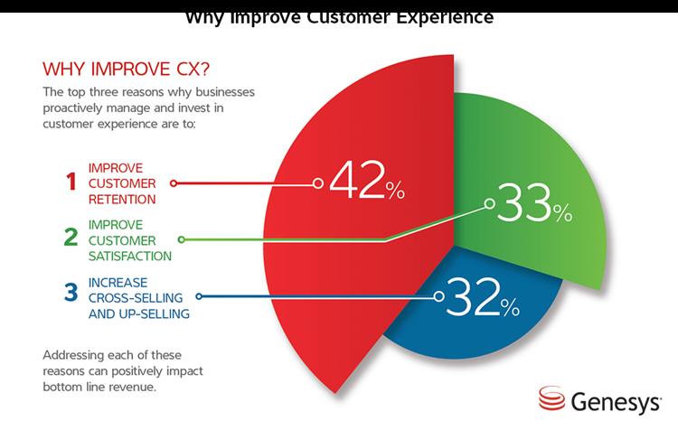 Sursa:  http://www.superoffice.com/blog/customer-experience-statistics/