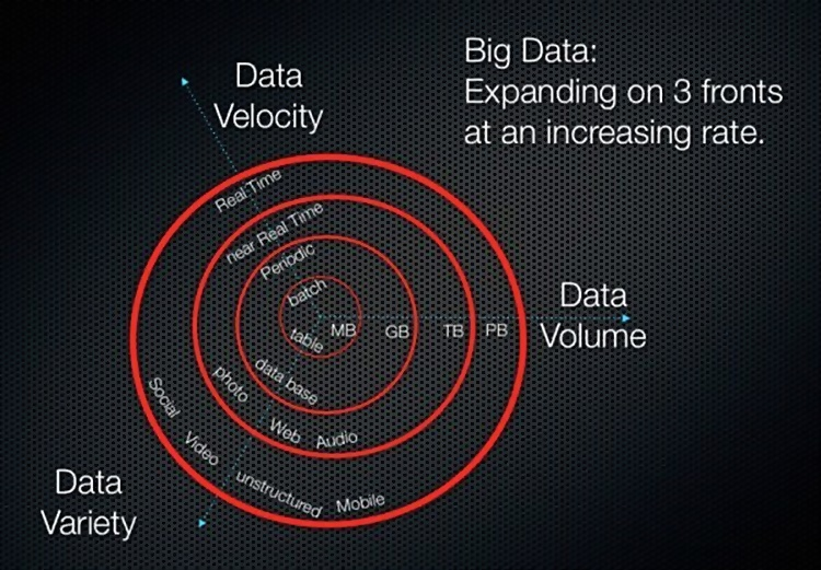 Sursa:   http://www.datasciencecentral.com/forum/topics/the-3vs-that-define-big-data