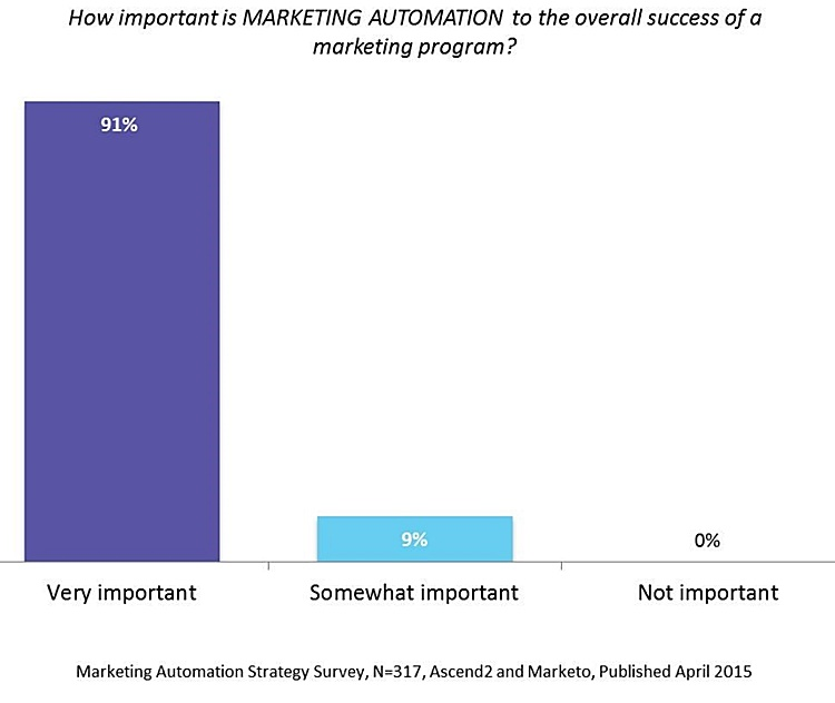 Sursa:  http://ascend2.com/home/wp-content/uploads/Marketing-Automation-Strategies-for-Sustaining-Success.pdf