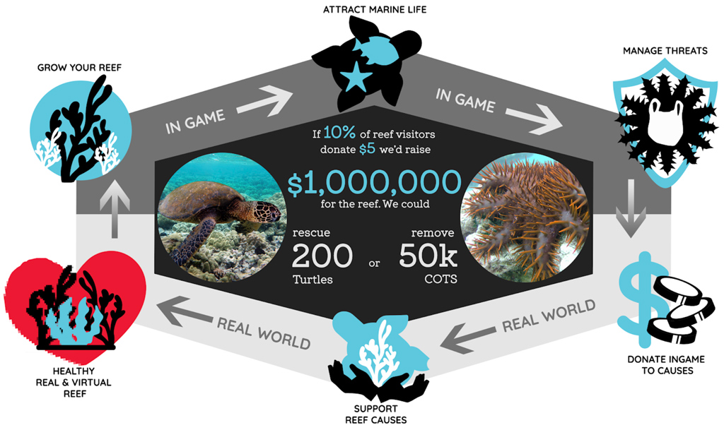 Eco-Games-resilient-reef-game.jpg