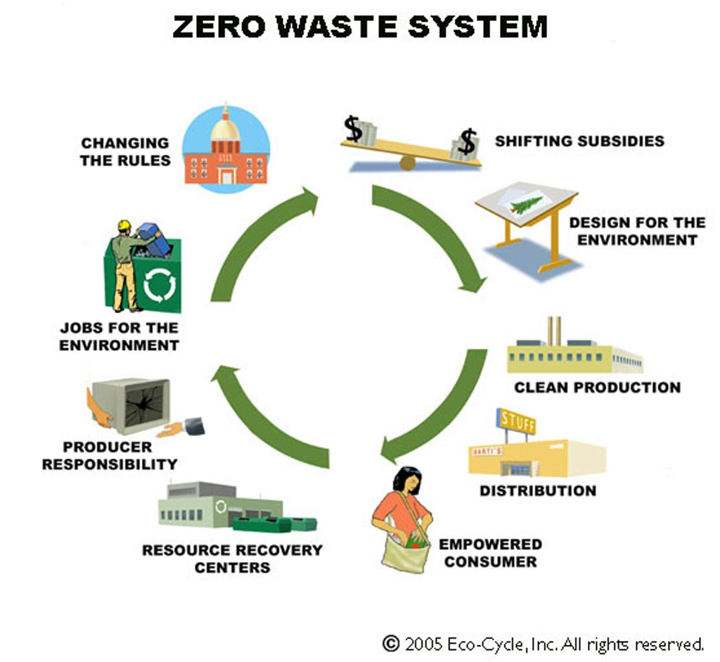 """The """"ZW System"""" 9-point wheel was created to give the community the """"big picture"""" of how recycling was just the beginning of a widespread revolution in how we managed resources in society."""