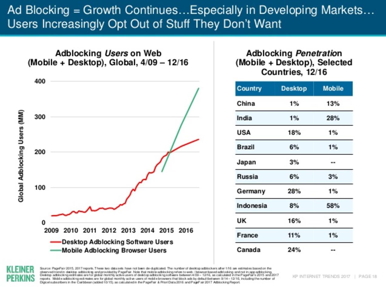 Image Credit: 2017 Internet Trends Report, Kleiner Perkins Caufield Byers