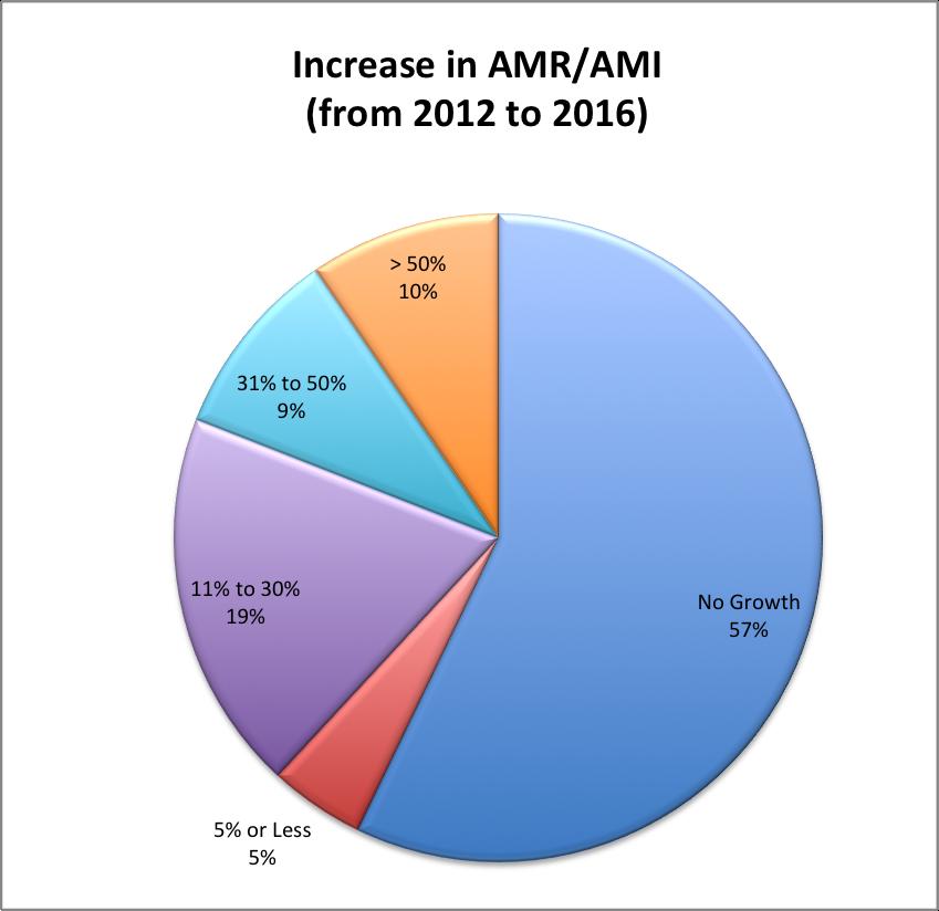 AMR/AMI Meters Deployed?