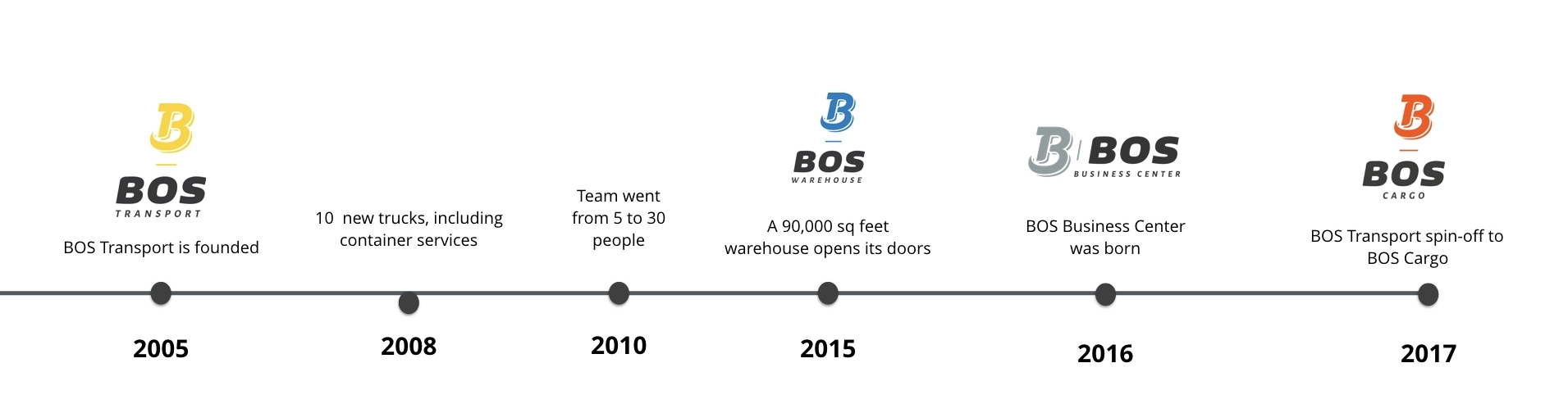 bos-transport-experience