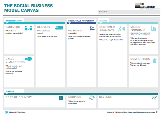 Young Foundation Scaling Accelerator - Social Business Model Canvas