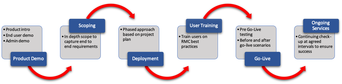 Oracle project lifecycle.png