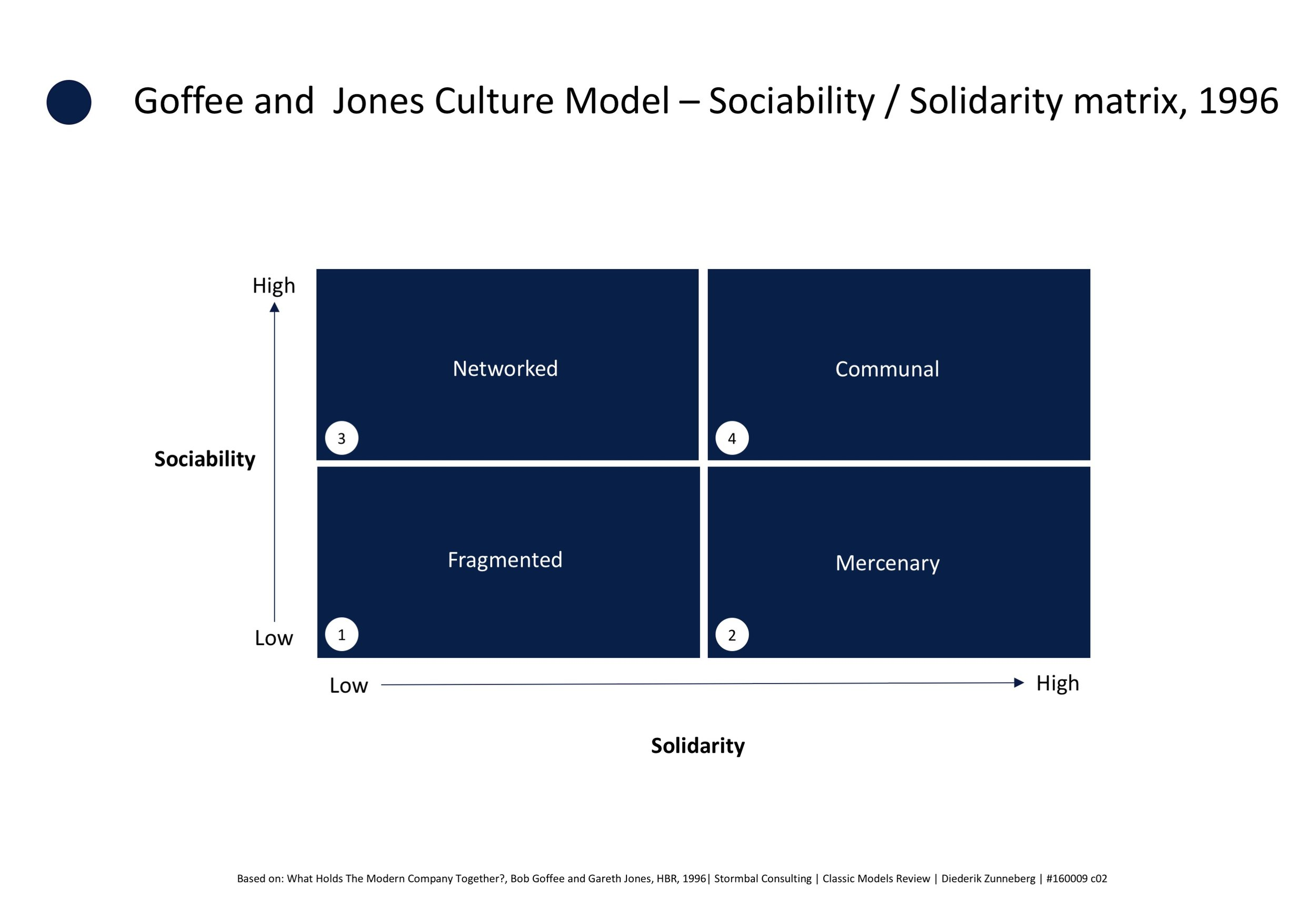 Goffee and Jones culture model, sociability / solidarity matrix | click on image to enlarge