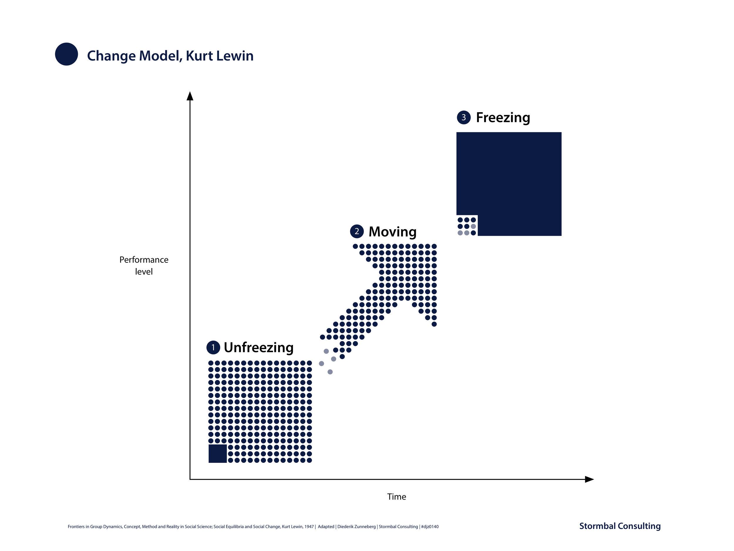 Kurt-Lewin-Change-Model-Unfreezing-Moving-Freezing-Diederik-Zunneberg-Stormbal-Consulting-djz0140c.jpg